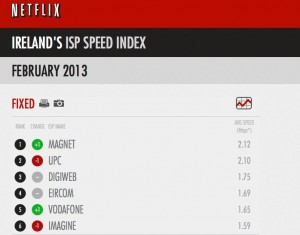 netflix-irish-isps-feb-2013