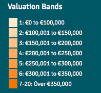 revenue property valuation bands