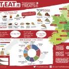 Just Eat Ireland takeaway trends