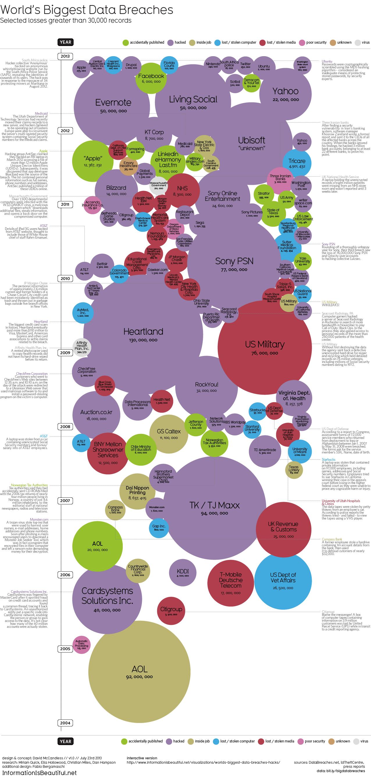 Data leaks infographic