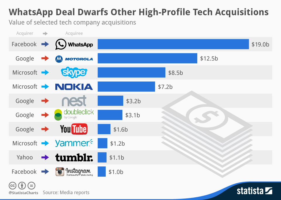 Statista-Infographic_1927_tech-acquisitions-