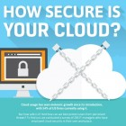CloudSecurityInfographicf