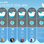 Ipsos MRBI The Politics of Social Media