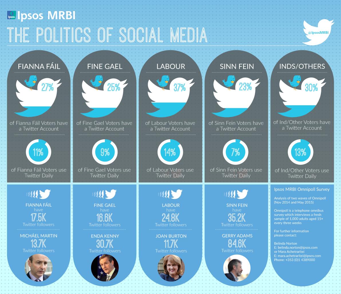 Ipsos MRBI The Politics of Social Media