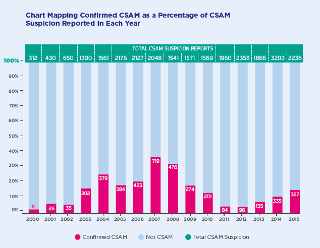 ISPAI Hotline Report 2016 - Chart showing confirmed versus reported cases of Child Sexual Abuse Material, since 2000.