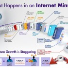 Internet Activity per minute infographic