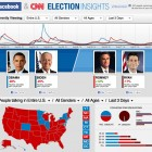 Facebook CNN US Presidential Elections Insights 2012