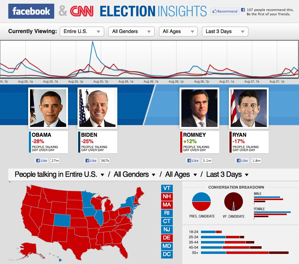 Facebook and CNN Launch Elections Insights