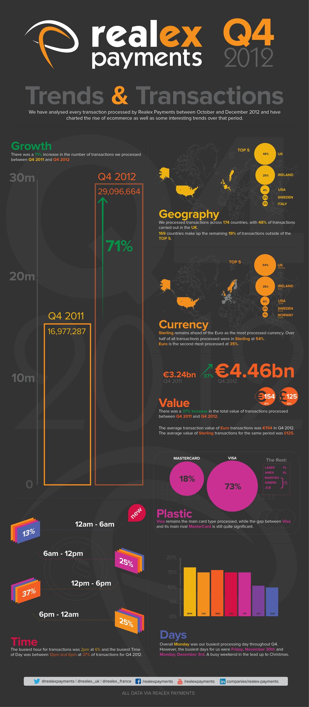 Realex Payments Q4 2012 figures graphic