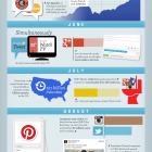State of social media 2012 month by month