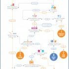 Flowchart - choosing the right kind of infographic