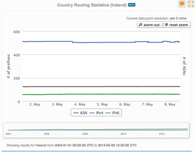 RIPE-routing-data-ireland