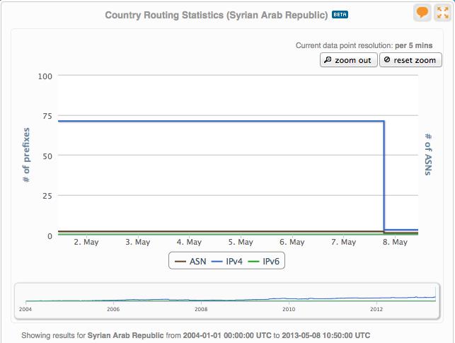ripe-routing-data-syria