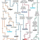 where-should-you-post-that-social-media