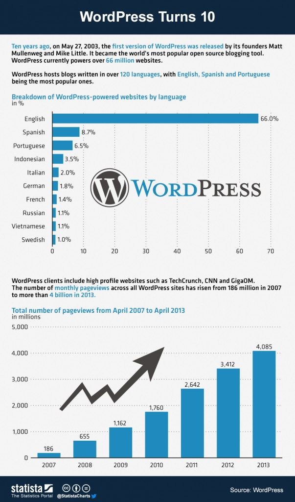 Wordpress 10 years on