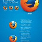 Evolution of the Firefox logo