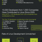 State of linux development 2013