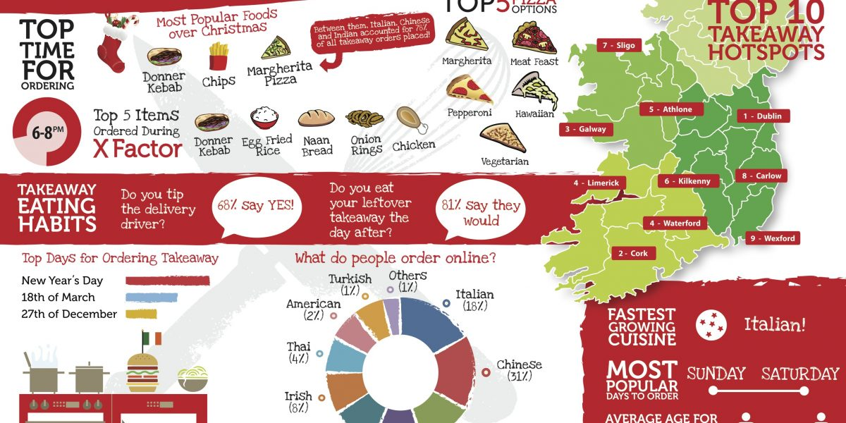 Just Eat Ireland takeaway trends