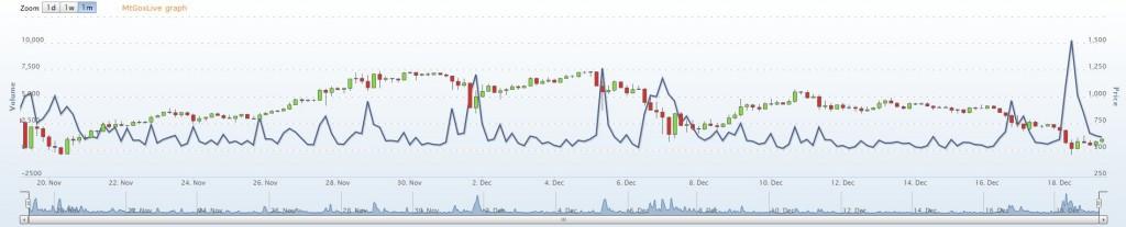 bitcoinvalue