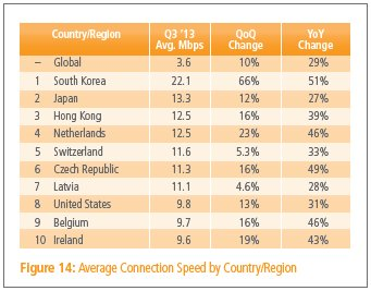 Source: Akamai State of the Internet Quarterly Report
