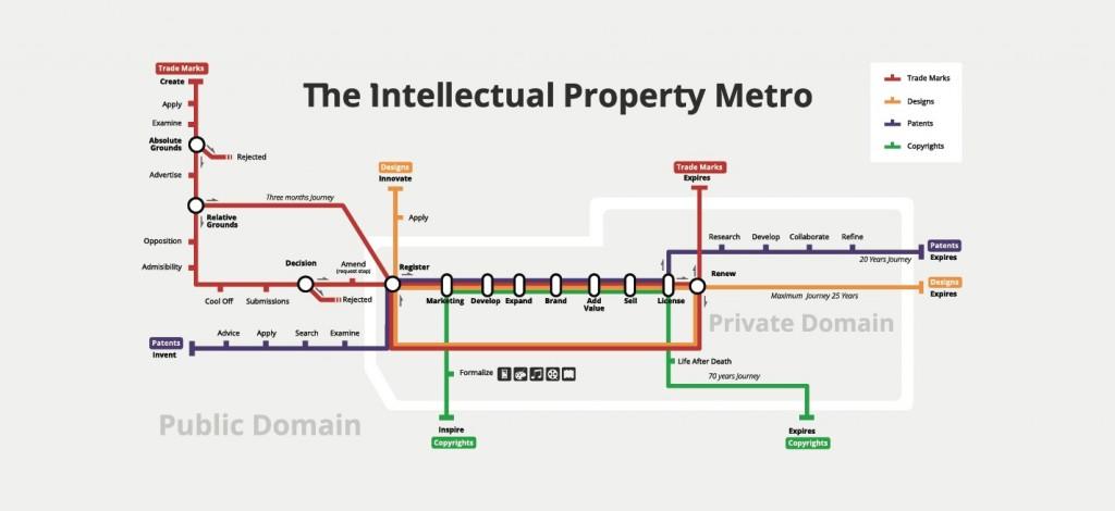 Intellectual property metro map