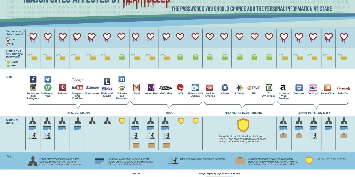 heartbleed-visual-passwords