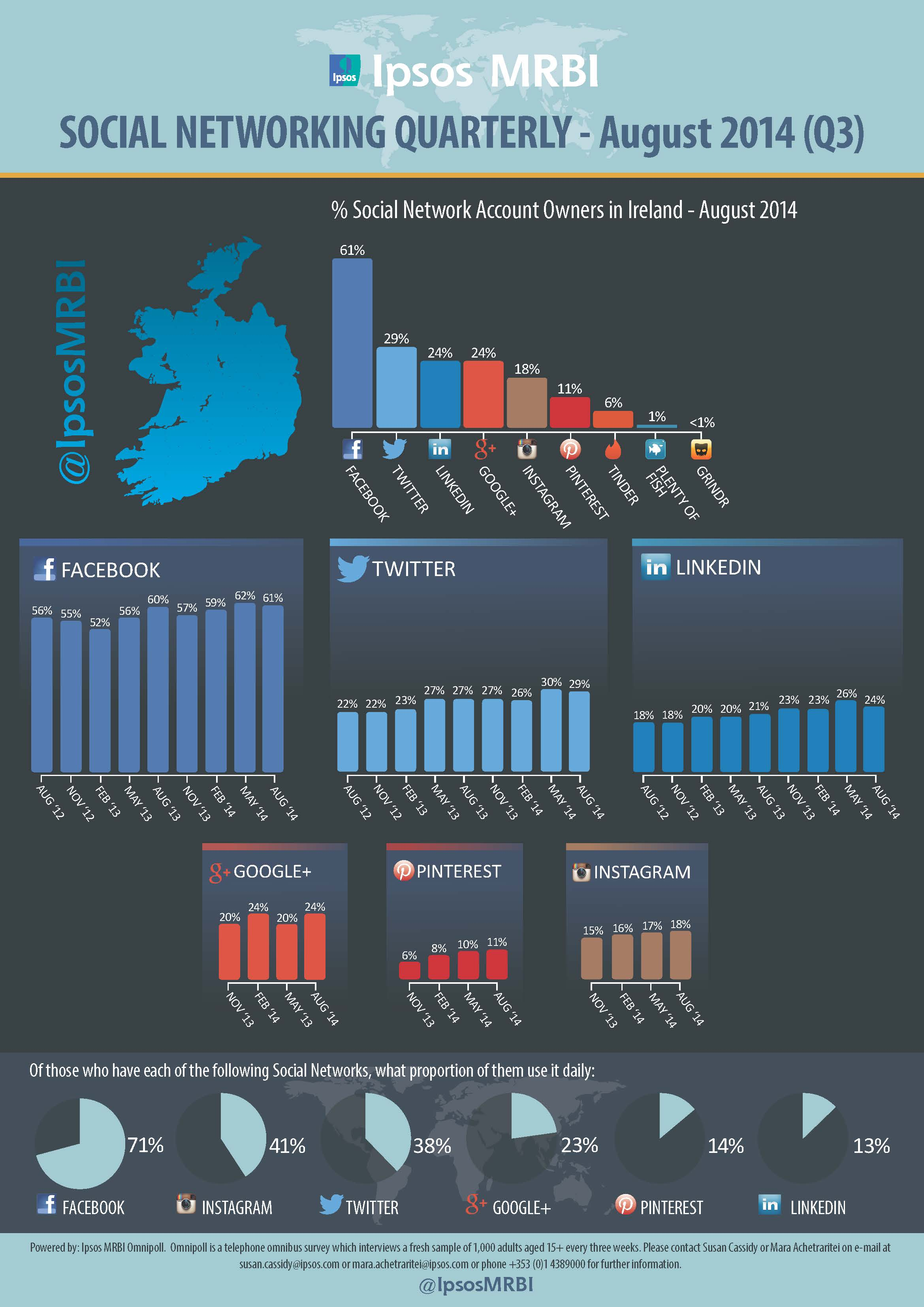Facebook Flat but Dominant in Latest Irish Social Media Survey