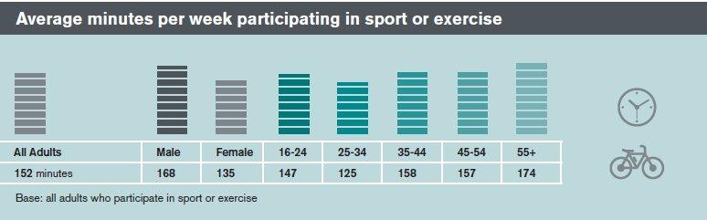 philip-lee-sport-participation