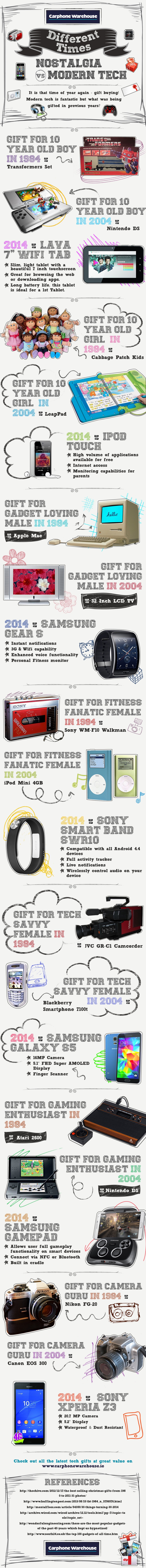 Christmas gadgets evolution 1984, 2004, 2014