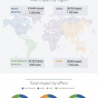 Facebook's Global Economic Impact - source: Facebook