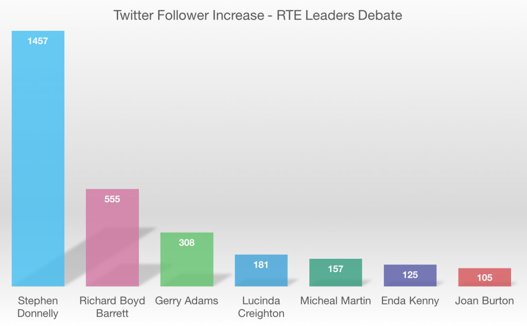 Followers accumulated by party leaders after RTE debate