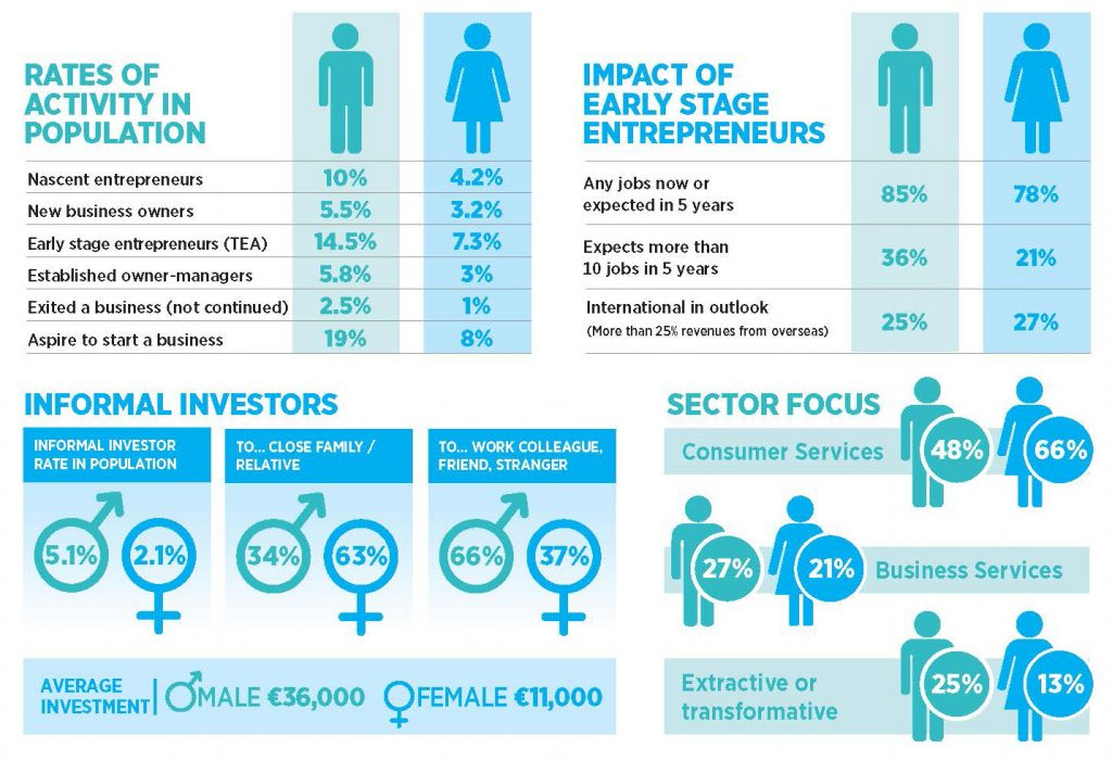 The Global Entrepreneurship Monitor (GEM) aims to consider why some countries are more 'entrepreneurial' than others